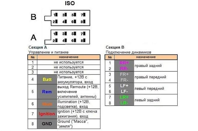 Стандартные схемы подключения «А» и «В»