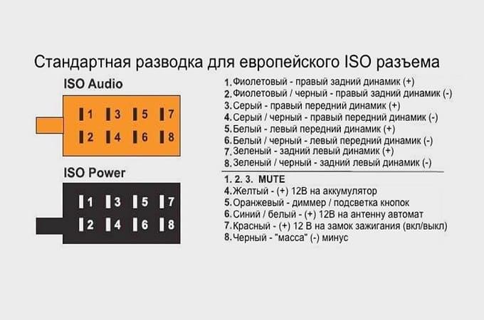 Распиновка европейского ISO-разъема магнитолы