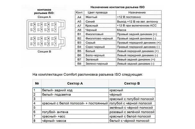 Схема подключения проводов на магнитоле в Лада Веста